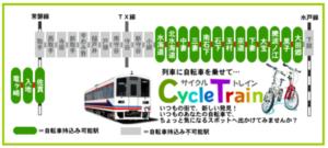 関東鉄道サイクルトレイン